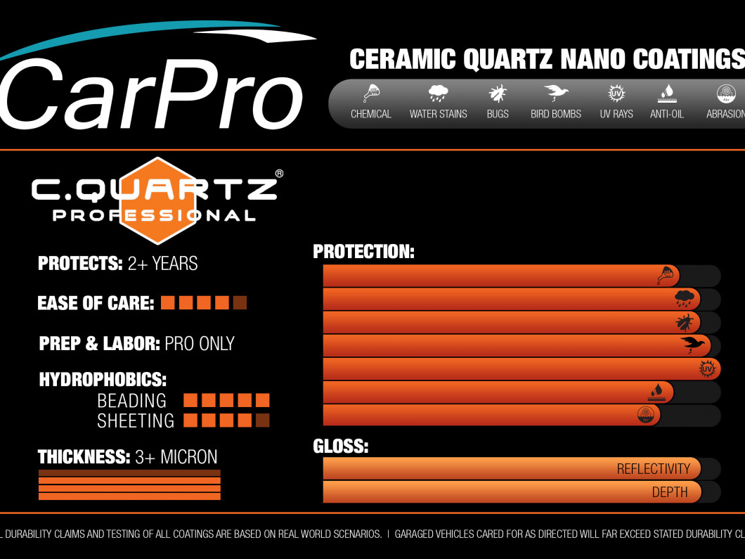 How does CQuartz Professional Nano Coat work?